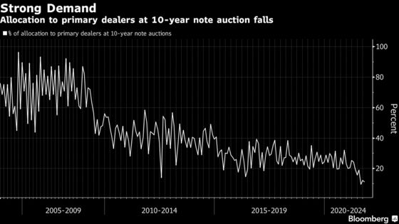 Dip Buyers Feast at Treasury Auctions as Yields Set 4-Month High