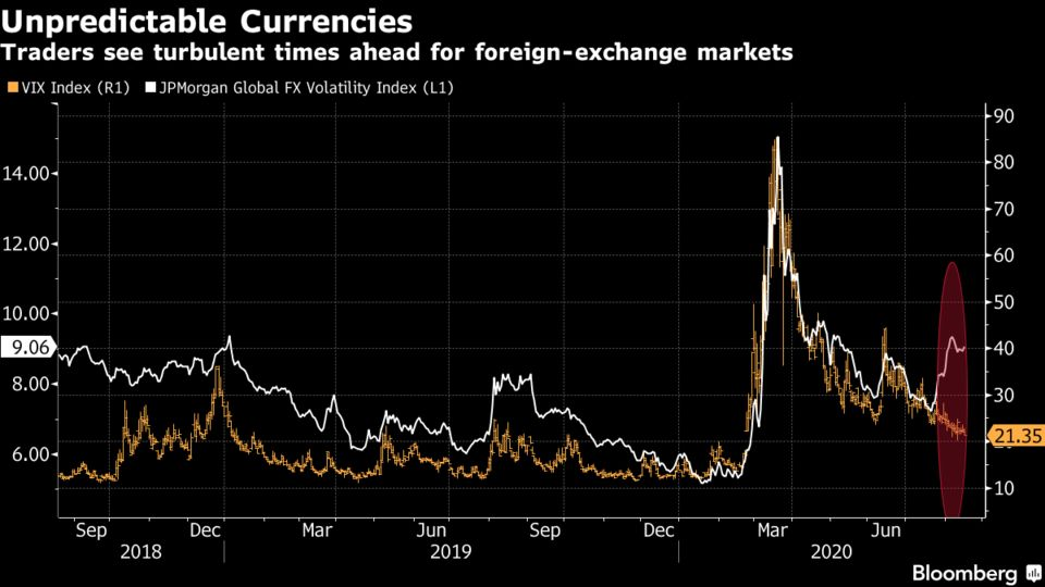 Traders see turbulent times ahead for foreign-exchange markets