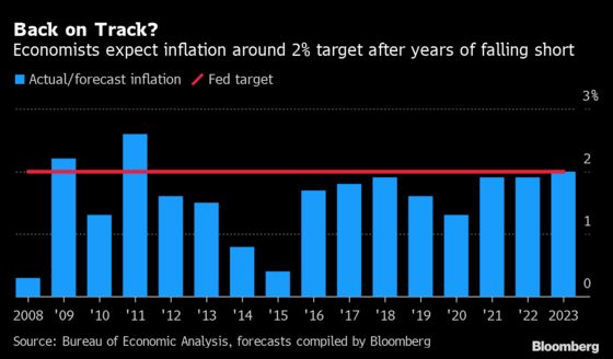 Companies Are Successfully Raising Prices, But the Fed's Outlook on Inflation Is Unchanged