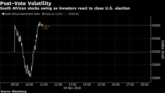 S. Africa Stocks Are Volatile on U.S. Election; Naspers Rebounds