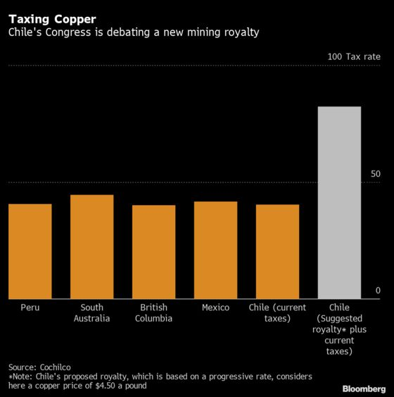 Biggest Copper Supplier Is Giving Bulls Another Reason to Cheer