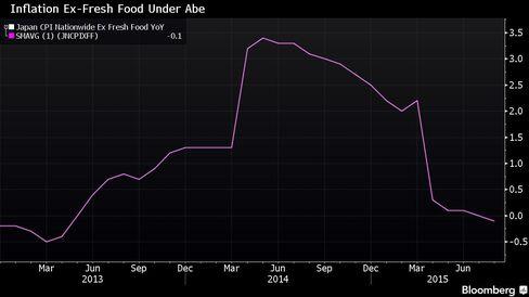Inflation Excluding Fresh Food Under Abe