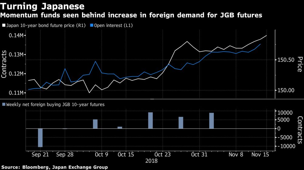 Momentum Funds Find New Trend to Chase in Japanese Bond Futures