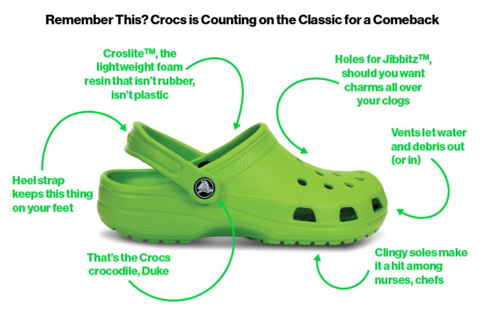 1d5eade0193da8 A Chip Off the Old Croc  The Ugly Shoe Is Back - Bloomberg