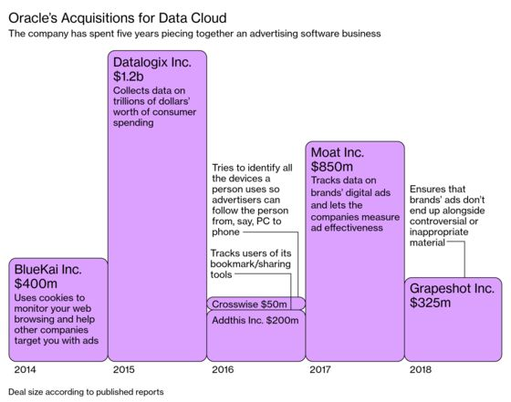 Oracle Didn't See the Data Reckoning Coming