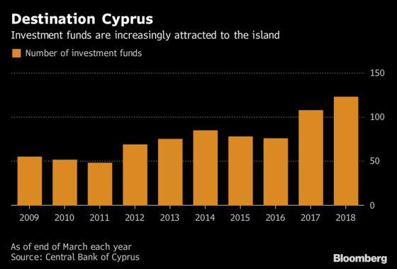 Destination Cyprus: Asian Funds Make Island Their Europe Gateway