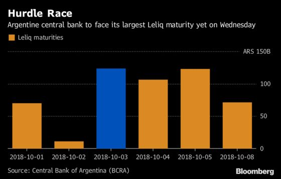 Argentina's Policy Shift Pays Dividends as Peso Stabilizes