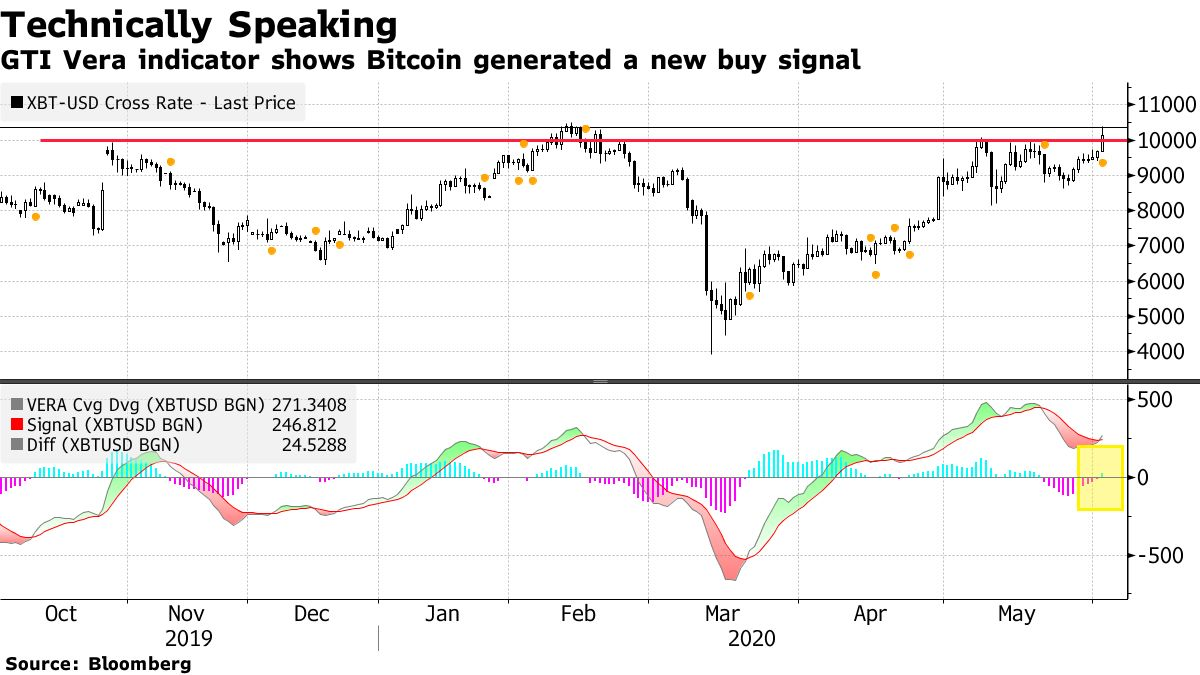 GTIVera indicator shows Bitcoin generated a new buy signal