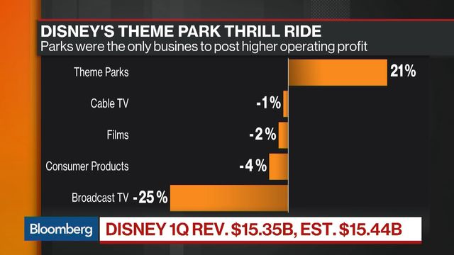 Theme Parks, Films Push Disney Profits Higher in Quarter