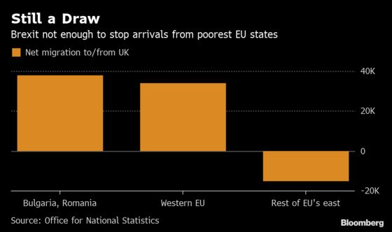 Brexit or Not, EU's Poorest Nations Still See U.K. as Home to Higher Wages