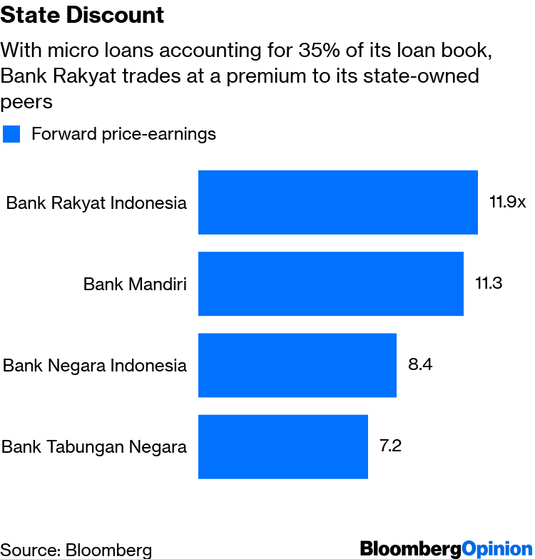 State-owned enterprises of Indonesia