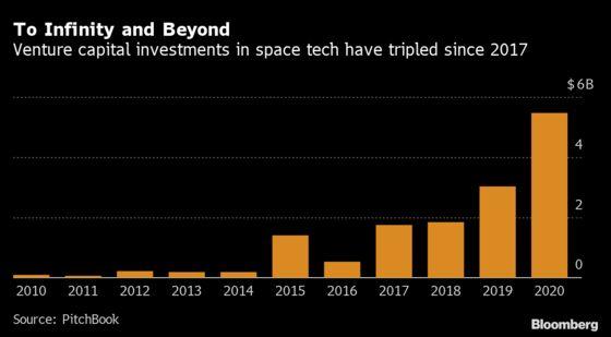 Space-Tech Startups Raise Record Funding Amid Billionaire Hype