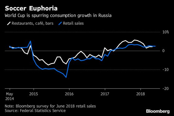 Russia's World Cup Party Has Retailers Cheering for Now at Least