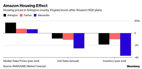 'Amazon Effect' Invigorates Northern Virginia's Housing Market