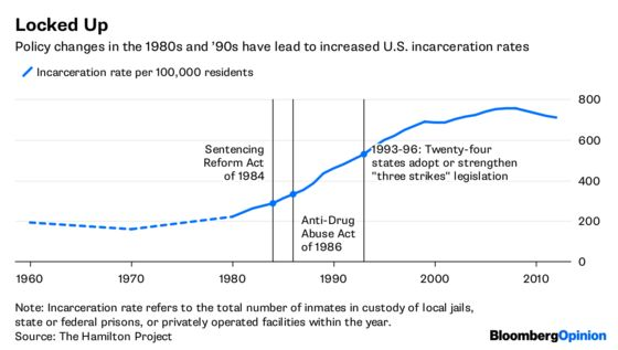 Congress Has a Chance to Reform Criminal Sentencing