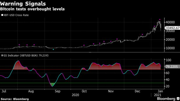 Bitcoin tests overbought levels