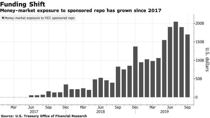 Money-market exposure to sponsored repo has grown since 2017