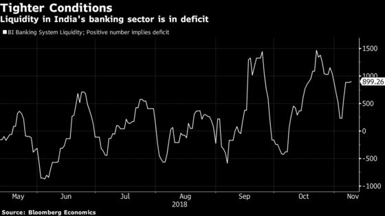 Shadow Banking Crisis Is Starting to Hit India's Consumers
