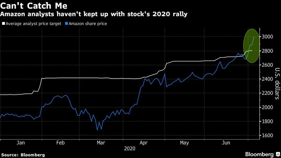 アマゾン・ドット・コム 株価