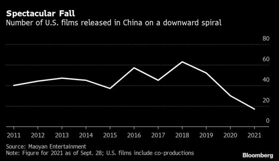 China's Box Office Becomes a Giant Headache for Hollywood