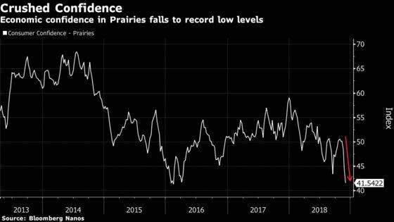 Consumer Confidence Plummets in Alberta Amid Oil-Price Crisis