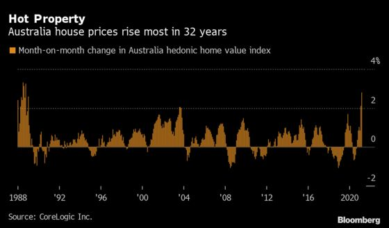 Australia House Prices to Cool From Red-Hot Levels, Westpac Says