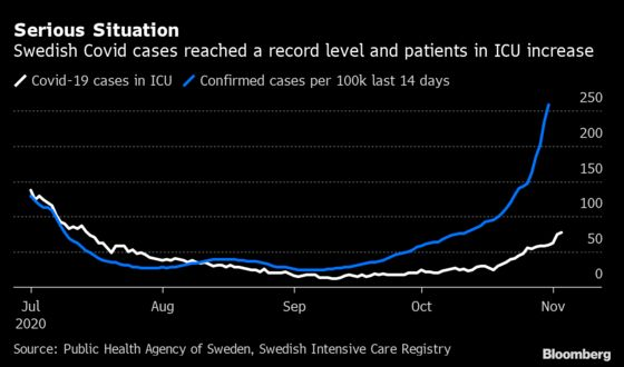 Sweden Fights 'Very Serious' Covid Resurgence With New Curbs