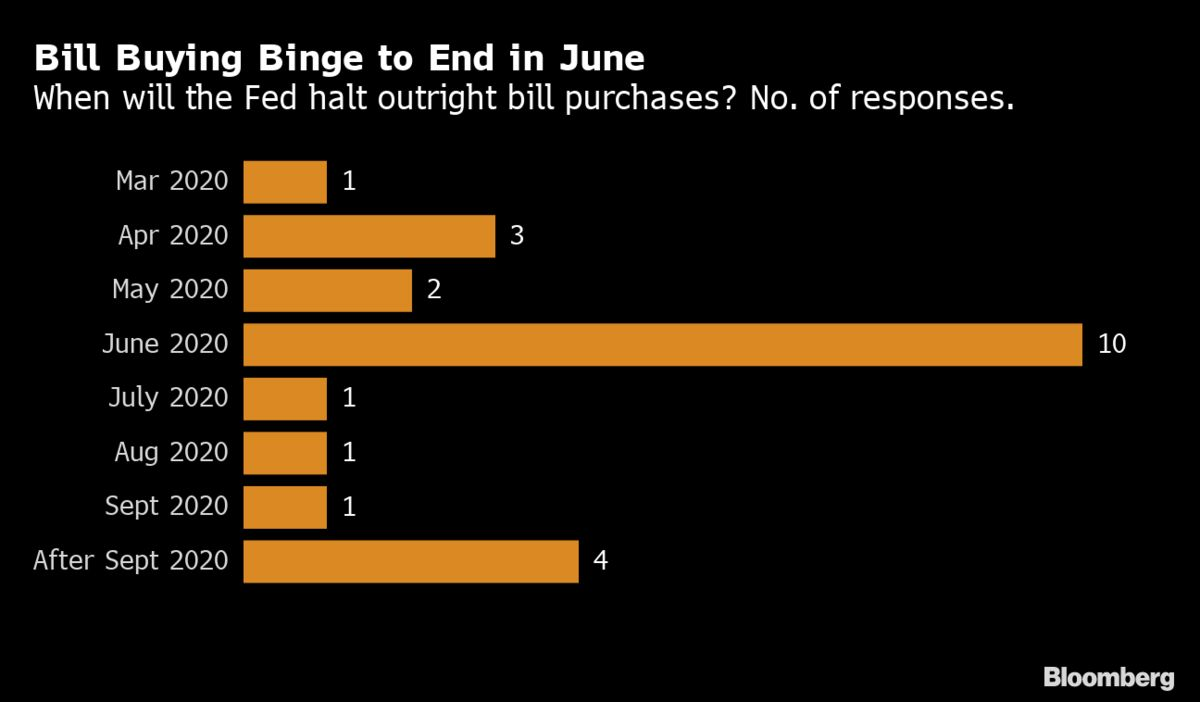 Fed Seen Holding Rates Steady, Ending Bill Purchases by June