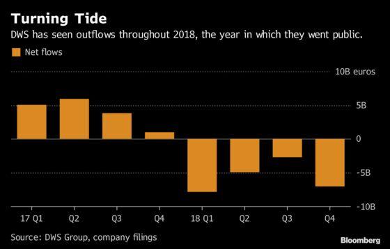 Deutsche Bank's Asset Manager Sees Clients Pull $8 Billion