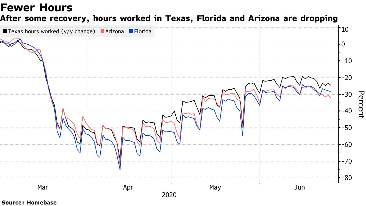 After some recovery, hours worked in Texas, Florida and Arizona are dropping
