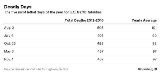 This Is theDeadliest Day of the Year for Car Wrecks in America