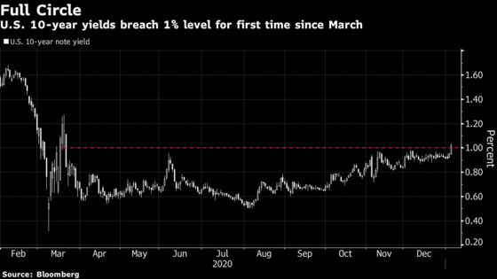 Treasuries Breaching 1% on Democratic Win May Just Be the Start