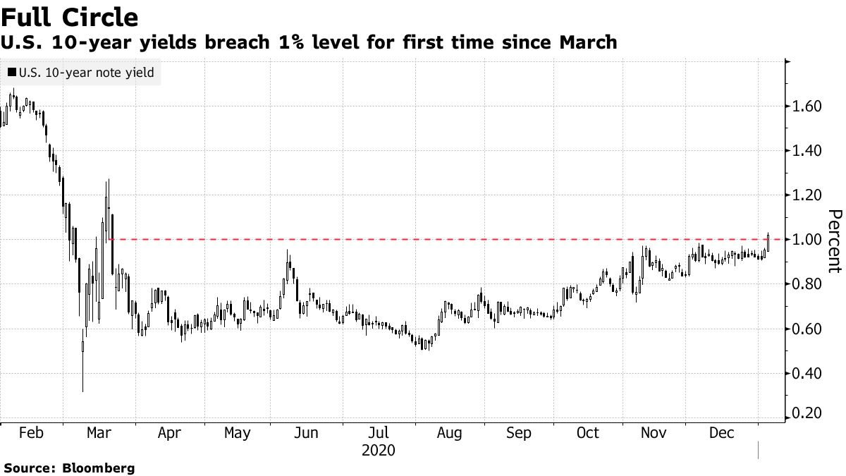 U.S. 10-year yields breach 1% level for first time since March