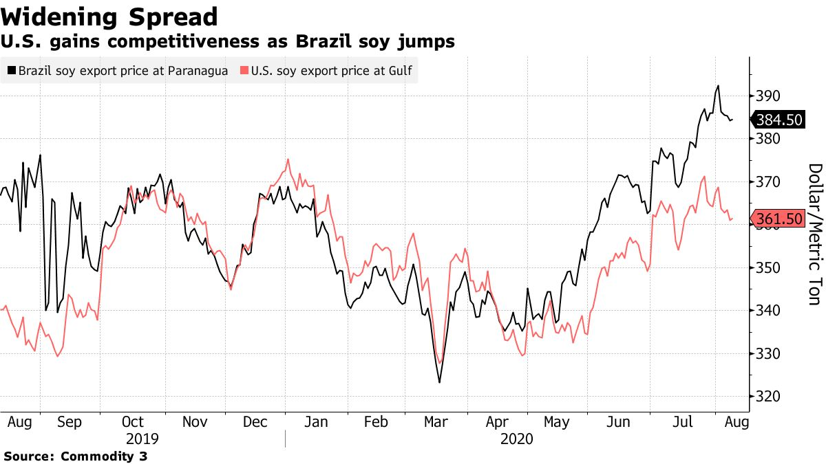 U.S. gains competitiveness as Brazil soy jumps