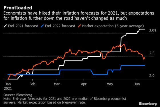 Powell Has Wall Street Buying View That Inflation Won't Last