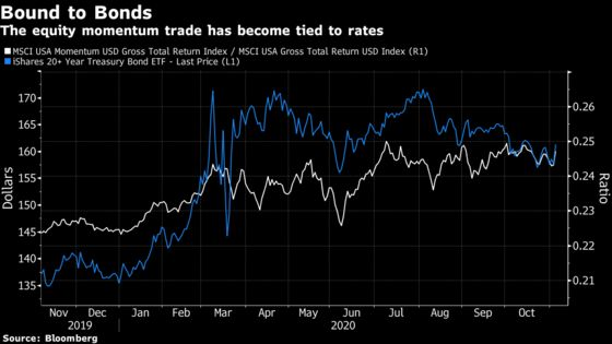 Sliding Yields Recharge Stock Rally That Was Betting on Stimulus