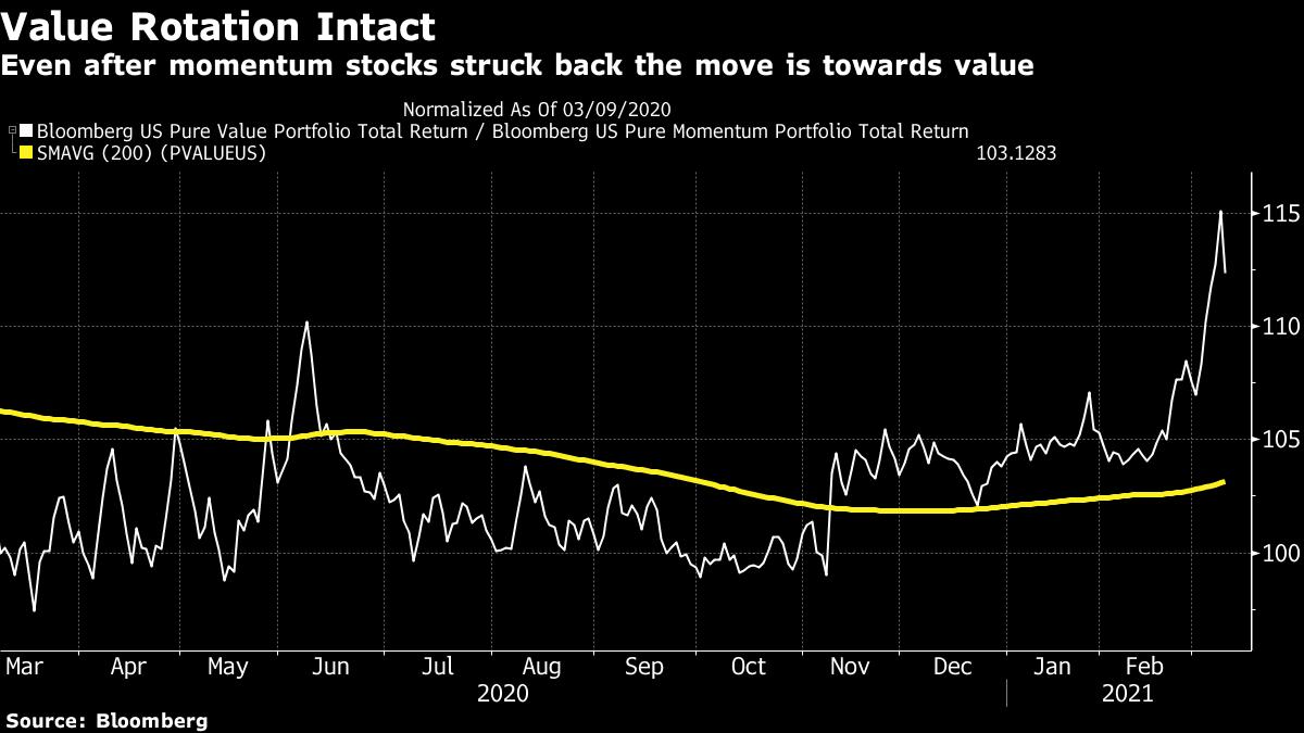 Даже после того, как импульсные акции откатились, движение идет в сторону стоимости.