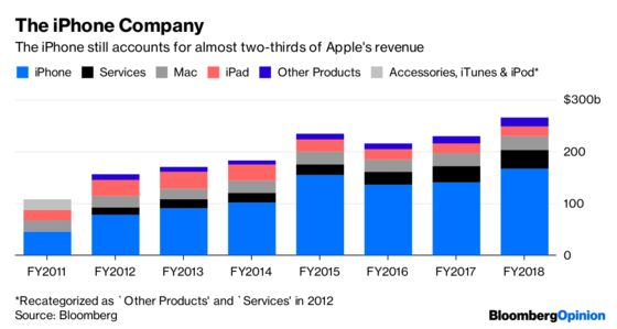 Apple Had Five Ways to Fuel Earnings. Only One Still Works