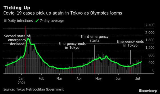 Tokyo Games May Go Without Fans as Japan Declares Emergency