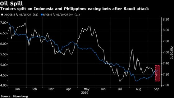 Oil Surge Casts Doubt Indonesia Will Cut Rates
