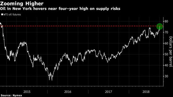 Oil Holds Near Four-Year High Amid Falling Iranian Exports