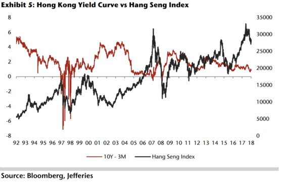 Inverting Hong Kong Yields Signal More Hang Seng Pain: Jefferies