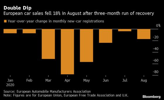 Europe's Car Sales Fall 18%, Dashing Hopes for a Comeback