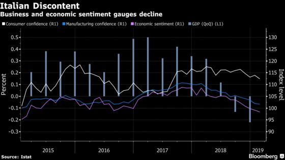 Drop in Italian Confidence Measures May Signal Longer Recession