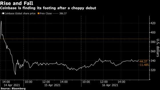 Coinbase Rallies as Wall Street Optimism Bucks Bitcoin's Dip