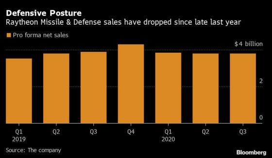 Raytheon Sinks as Weak Aerospace Recovery Clouds Cash Outlook