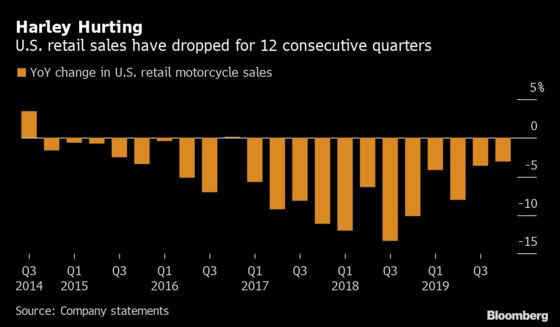 Harley-Davidson CEO Steps Down After Five-Year Sales Slump