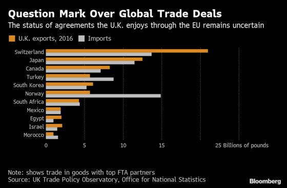 U.K. Admits Trade Deals With Japan, Korea Unlikely Before Brexit