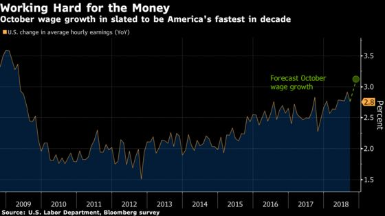 Storm Effects or Not, 3% U.S. Pay Gains Will Be the New Normal