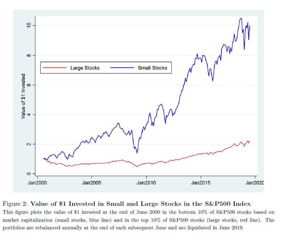 Index-Fund Trillions Are Distorting Prices in the S&P 500